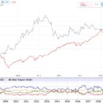 Marktausblick – COT Daten Gold als Frühwarnsystem?