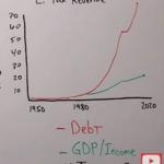 Wirtschaftlicher Zusammenbruch: Kann die Fed die ALLEN BLASEN wieder aufblasen? (EN)